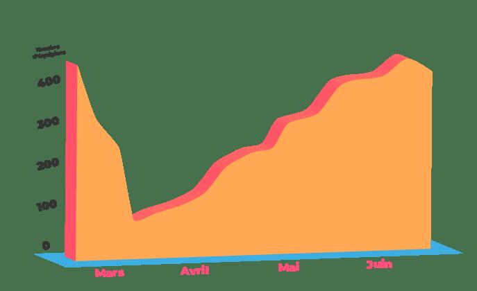confinement graphique des actif inov-On
